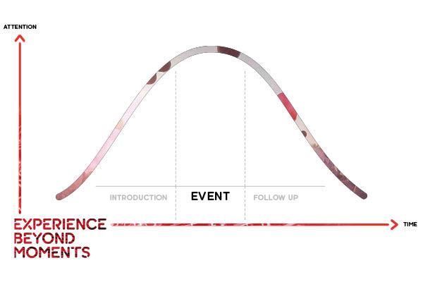 EAST-END-Strategie-Grafik-Kurve-Chart3